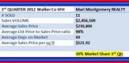 Company News / Realty News - 3rd Quarter Walker County Single Family Home Sales Report